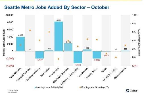 Seattle Metro Jobs