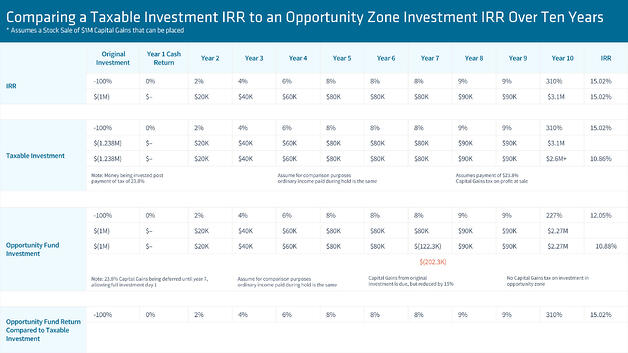 Comparing taxable investment to an opportunity zone investment